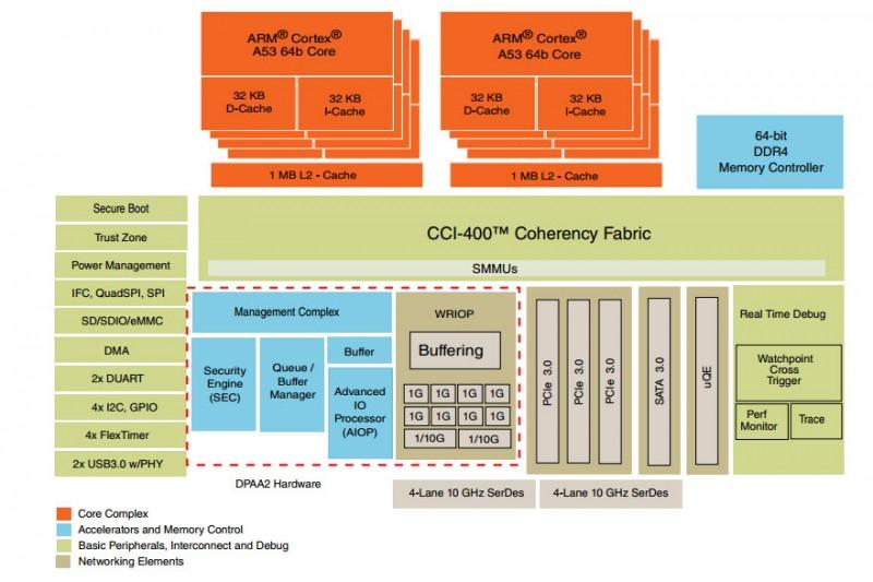 Voip platform on qoriq 1088a electronics design center adakta block diagram ccuart Gallery